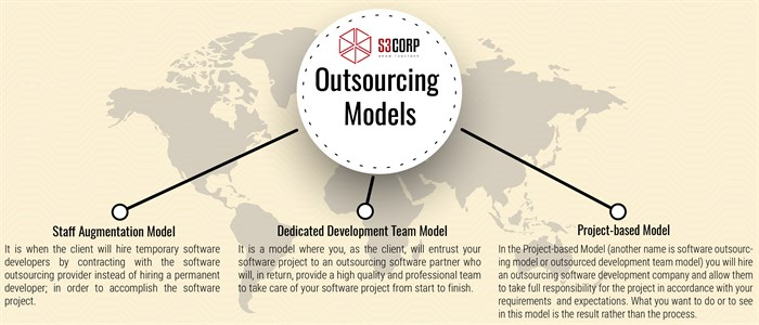 Software Outsourcing Models